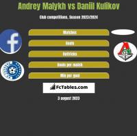 Andrey Malykh vs Daniil Kulikov h2h player stats