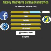Andrey Malykh vs Danil Alexandrovich h2h player stats