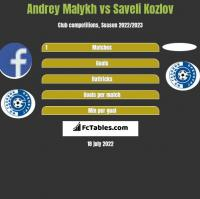 Andrey Malykh vs Saveli Kozlov h2h player stats