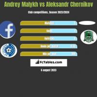 Andrey Malykh vs Aleksandr Chernikov h2h player stats