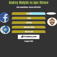 Andrey Malykh vs Igor Diveev h2h player stats