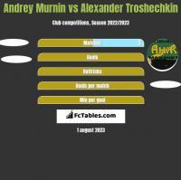 Andrey Murnin vs Alexander Troshechkin h2h player stats