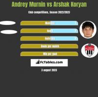 Andrey Murnin vs Arshak Koryan h2h player stats
