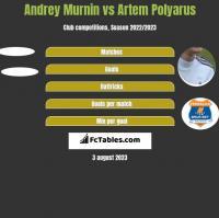 Andrey Murnin vs Artem Polyarus h2h player stats