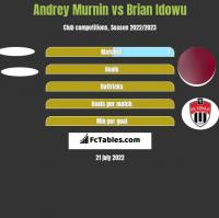 Andrey Murnin vs Brian Idowu h2h player stats