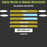 Andrey Murnin vs Maksim Martusevich h2h player stats