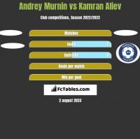 Andrey Murnin vs Kamran Aliev h2h player stats