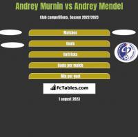 Andrey Murnin vs Andrey Mendel h2h player stats
