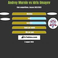 Andrey Murnin vs Idris Umayev h2h player stats