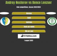 Andrey Nesterov vs Bence Lenzser h2h player stats