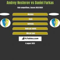 Andrey Nesterov vs Daniel Farkas h2h player stats