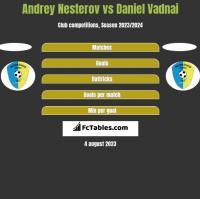 Andrey Nesterov vs Daniel Vadnai h2h player stats