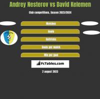 Andrey Nesterov vs David Kelemen h2h player stats