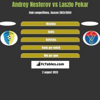 Andrey Nesterov vs Laszlo Pekar h2h player stats