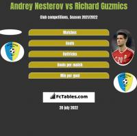 Andrey Nesterov vs Richard Guzmics h2h player stats