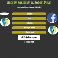 Andrey Nesterov vs Robert Pillar h2h player stats
