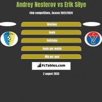 Andrey Nesterov vs Erik Silye h2h player stats