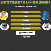 Andrey Panyukov vs Aleksandr Bukharov h2h player stats