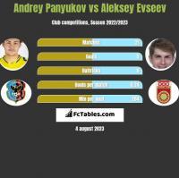 Andrey Panyukov vs Aleksey Evseev h2h player stats