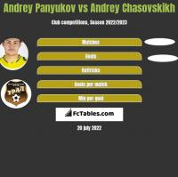 Andrey Panyukov vs Andrey Chasovskikh h2h player stats