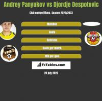 Andrey Panyukov vs Djordje Despotovic h2h player stats