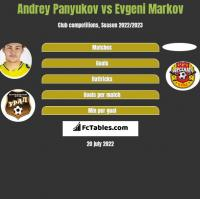 Andrey Panyukov vs Evgeni Markov h2h player stats