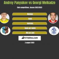 Andrey Panyukov vs Georgi Melkadze h2h player stats
