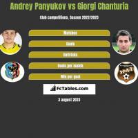Andrey Panyukov vs Giorgi Chanturia h2h player stats