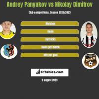 Andrey Panyukov vs Nikolay Dimitrov h2h player stats