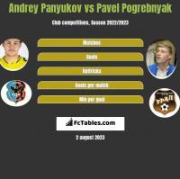 Andrey Panyukov vs Pavel Pogrebnyak h2h player stats
