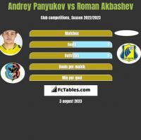 Andrey Panyukov vs Roman Akbashev h2h player stats