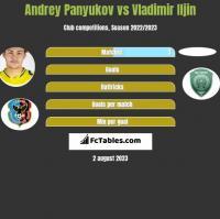 Andrey Panyukov vs Vladimir Iljin h2h player stats