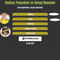 Andrey Panyukov vs Hetag Hosonov h2h player stats