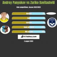 Andrey Panyukov vs Zuriko Davitashvili h2h player stats