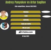 Andrey Panyukov vs Artur Sagitov h2h player stats