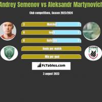 Andrey Semenov vs Aleksandr Martynovich h2h player stats