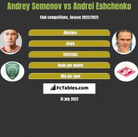 Andrey Semenov vs Andrei Eshchenko h2h player stats