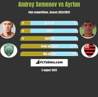 Andrey Semenov vs Ayrton h2h player stats
