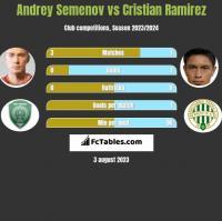 Andrey Semenov vs Cristian Ramirez h2h player stats