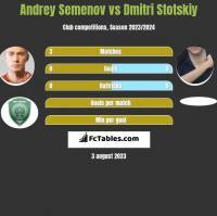 Andrey Semenov vs Dmitri Stotskiy h2h player stats