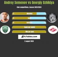 Andrey Semenov vs Georgiy Dzhikiya h2h player stats