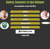 Andrey Semenov vs Ilya Kutepov h2h player stats