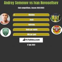 Andrey Semenov vs Ivan Novoseltsev h2h player stats