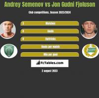 Andrey Semenov vs Jon Gudni Fjoluson h2h player stats
