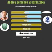 Andrey Semenov vs Kirill Zaika h2h player stats