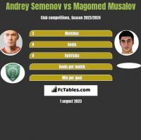 Andrey Semenov vs Magomed Musalov h2h player stats