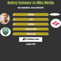 Andrey Semenov vs Miha Mevlja h2h player stats