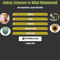 Andrey Semenov vs Milad Mohammadi h2h player stats
