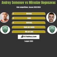 Andrey Semenov vs Miroslav Bogosavac h2h player stats