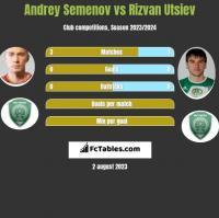 Andrey Semenov vs Rizvan Utsiev h2h player stats